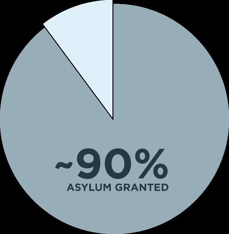 +90% Asylum granted
