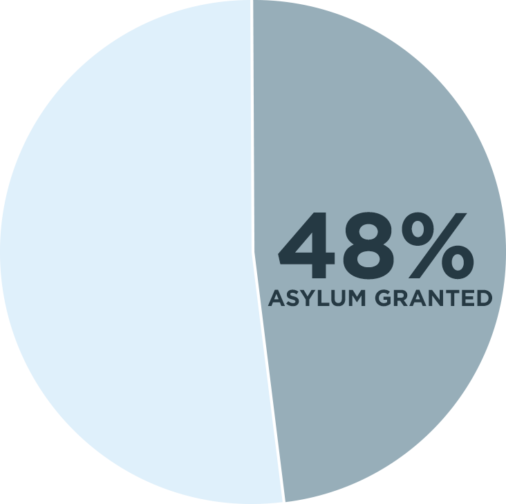 48% Asylum Granted